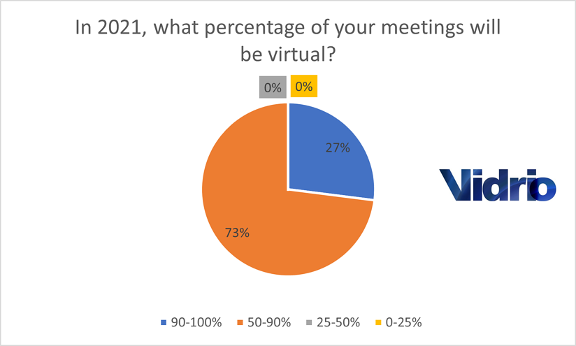 Poll Results 1 for Blog