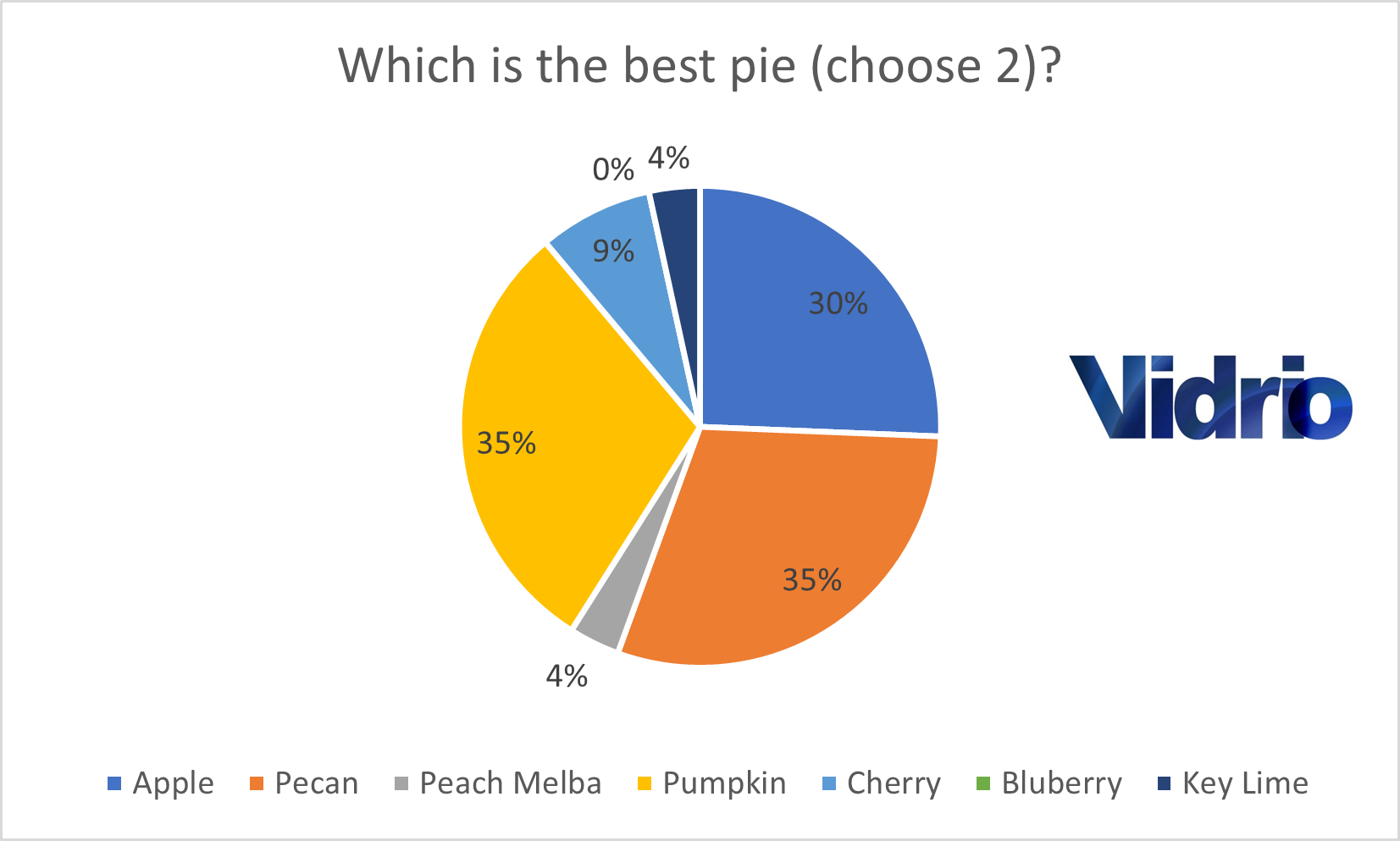 Poll Results 4 for Blog