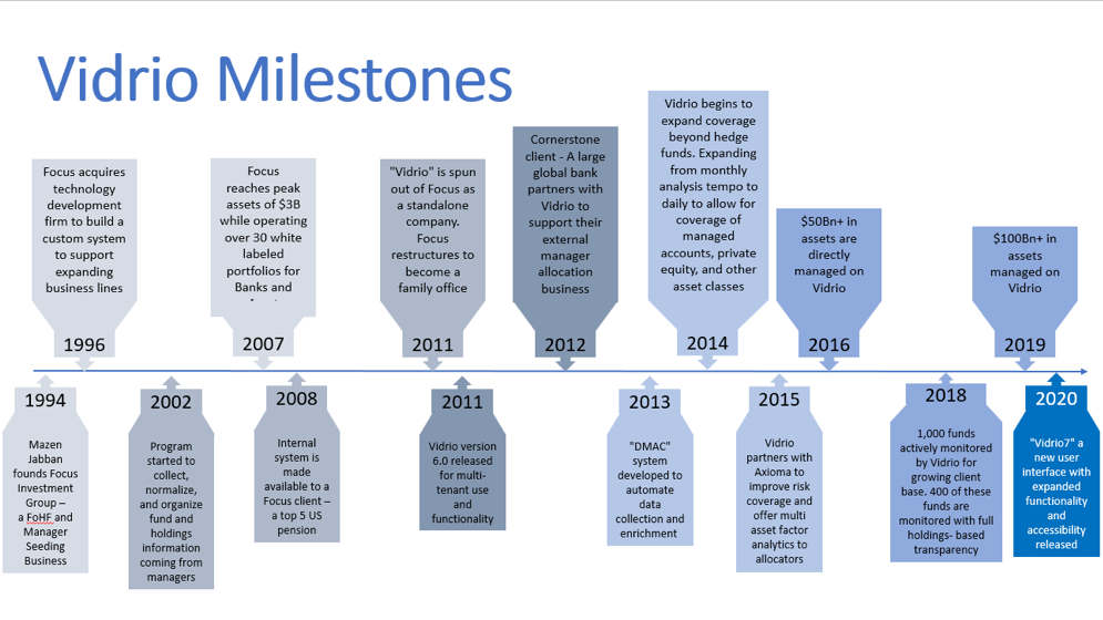 Vidrio-Milestones